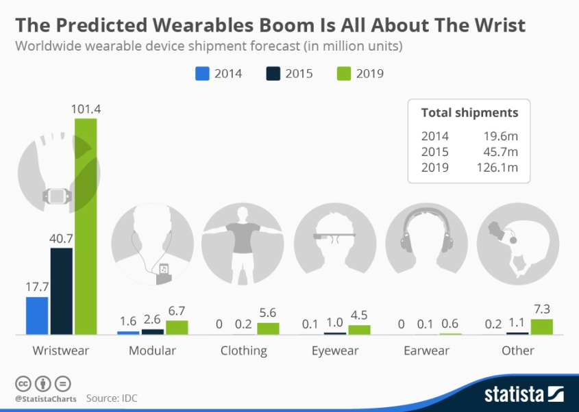 Growth of Wearable Devices